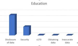 Data security incidents show over 10% from the Education sector